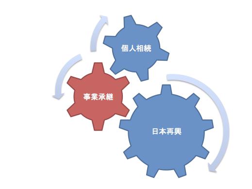 事業承継センターの3つのレベル