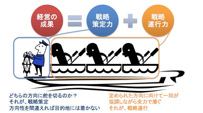 経営と航海