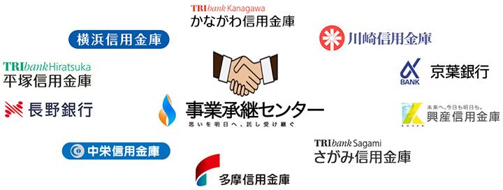 金融機関と総合連携/支援業務
